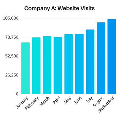 Inbound Marketing Examples: Company A Website Visits