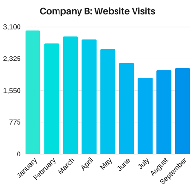 Inbound Marketing Examples: Company B Website Visits